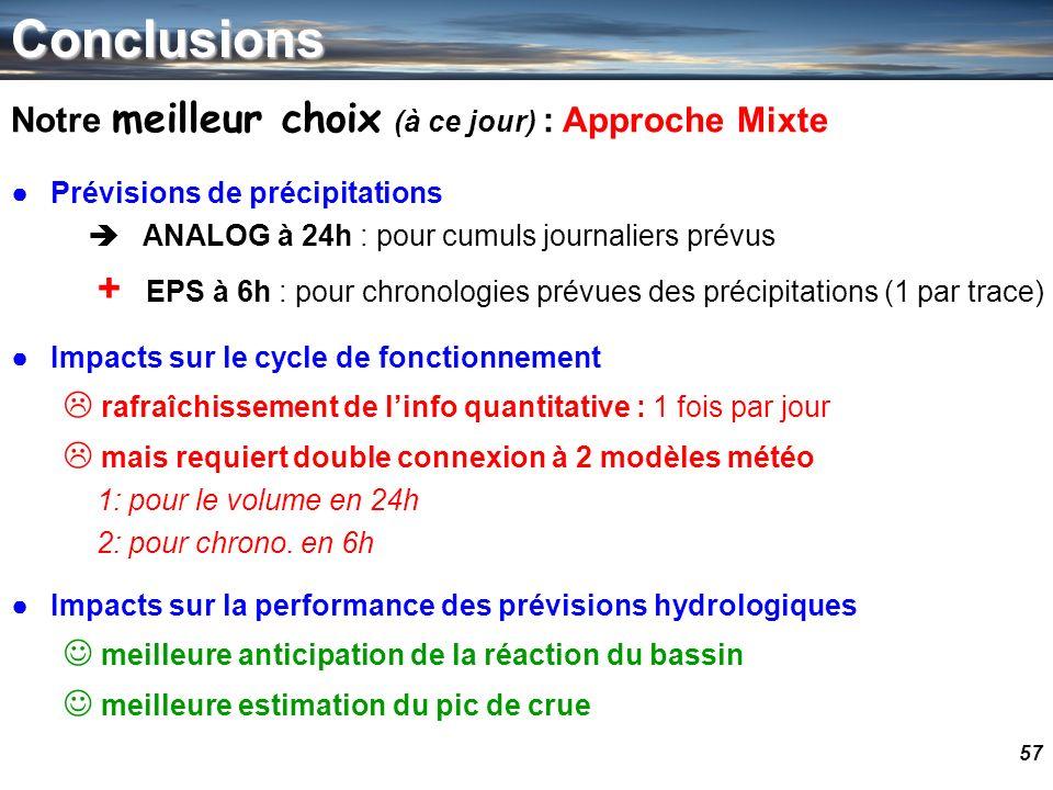 Conclusions Notre meilleur choix (à ce jour) : Approche Mixte. Prévisions de précipitations.  ANALOG à 24h : pour cumuls journaliers prévus.