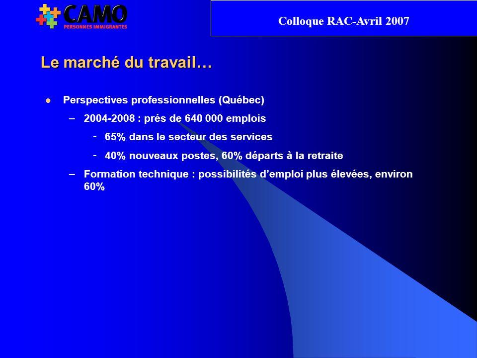 Le marché du travail… Colloque RAC-Avril 2007