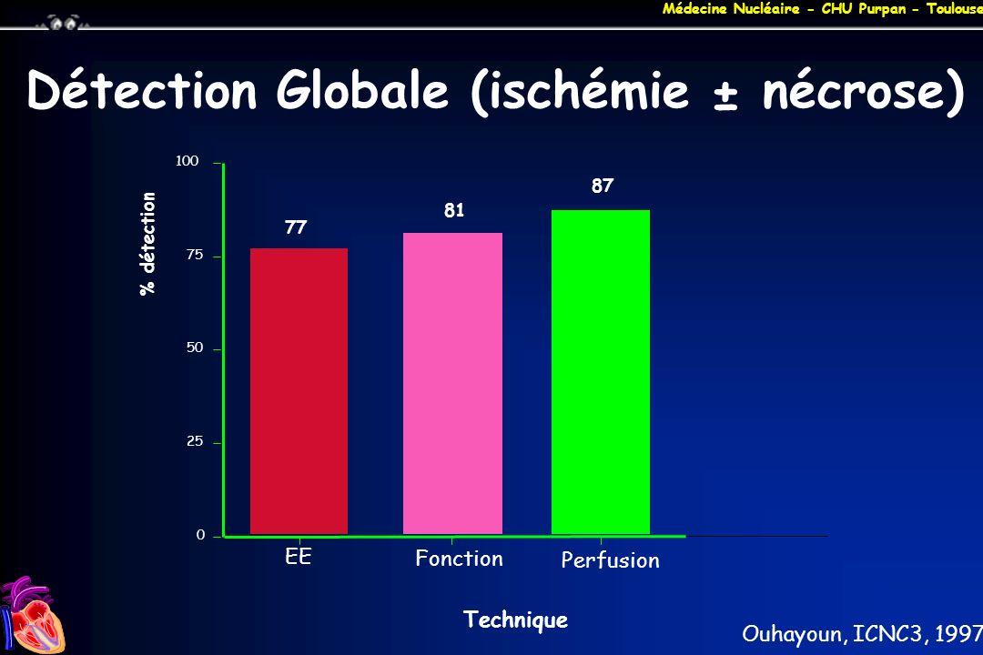 Détection Globale (ischémie ± nécrose)