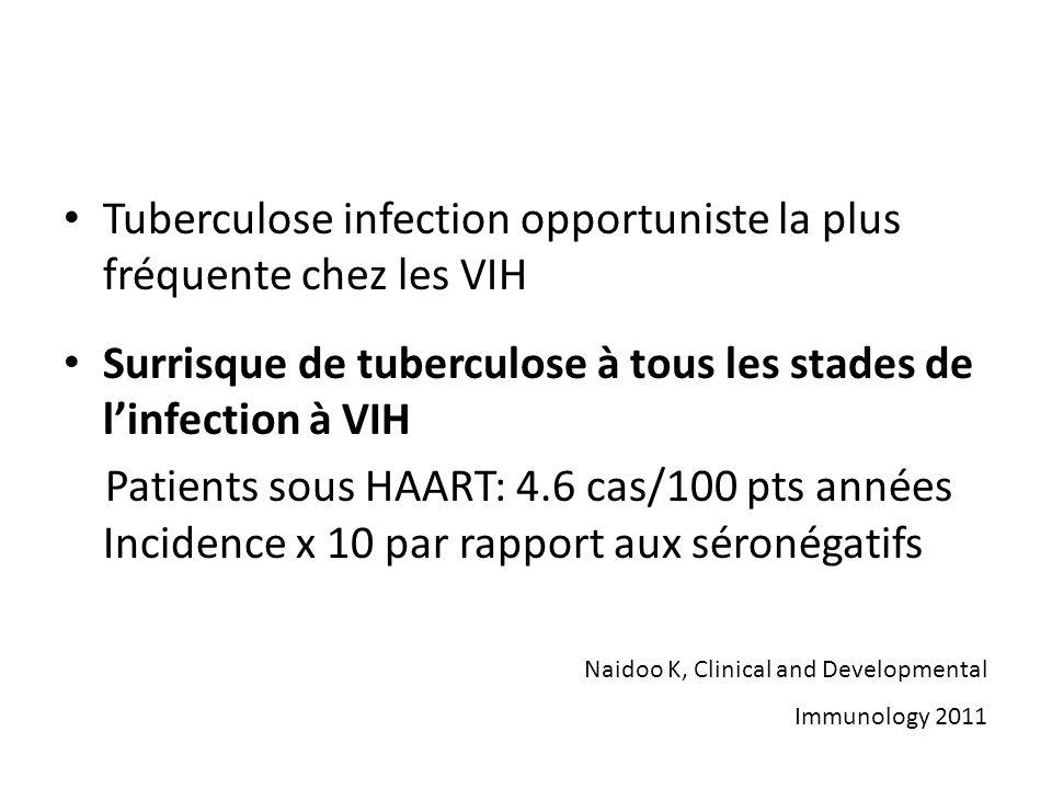 Tuberculose infection opportuniste la plus fréquente chez les VIH