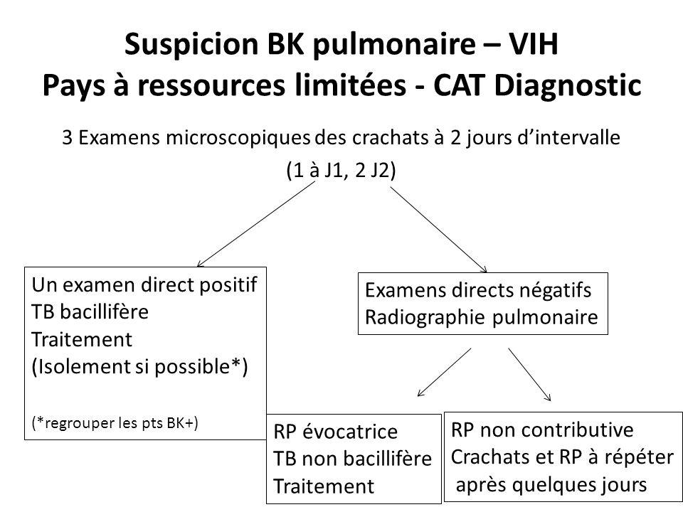 Suspicion BK pulmonaire – VIH Pays à ressources limitées - CAT Diagnostic