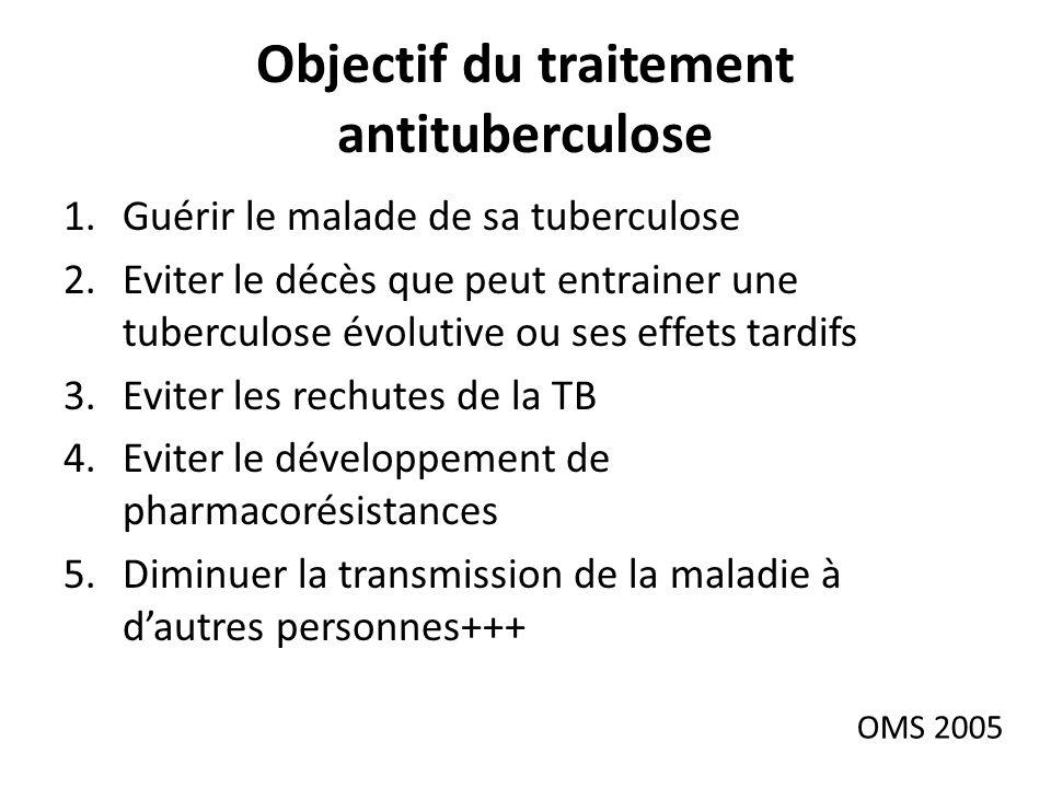 Objectif du traitement antituberculose