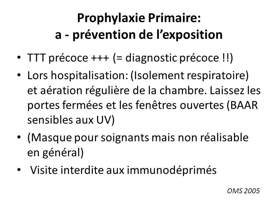 Prophylaxie Primaire: a - prévention de l'exposition