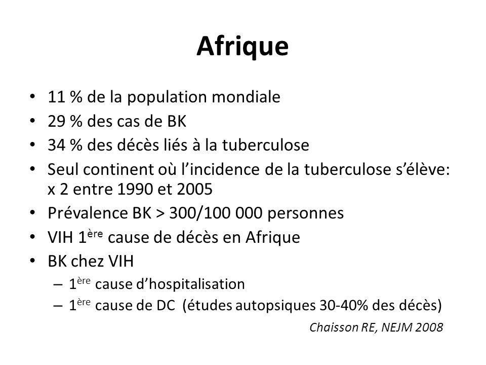 Afrique 11 % de la population mondiale 29 % des cas de BK