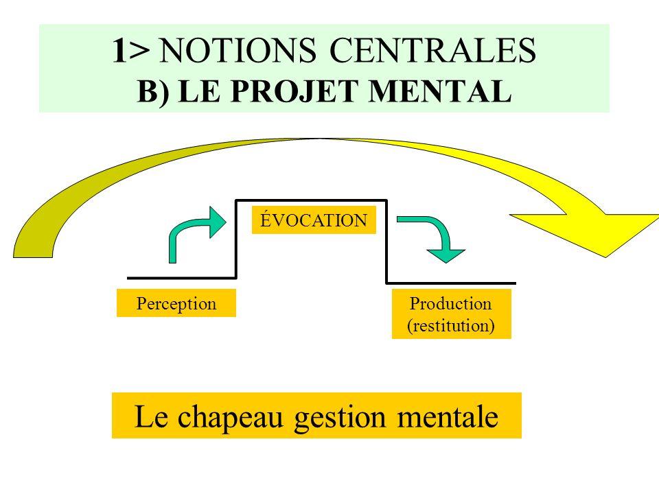 1> NOTIONS CENTRALES B) LE PROJET MENTAL