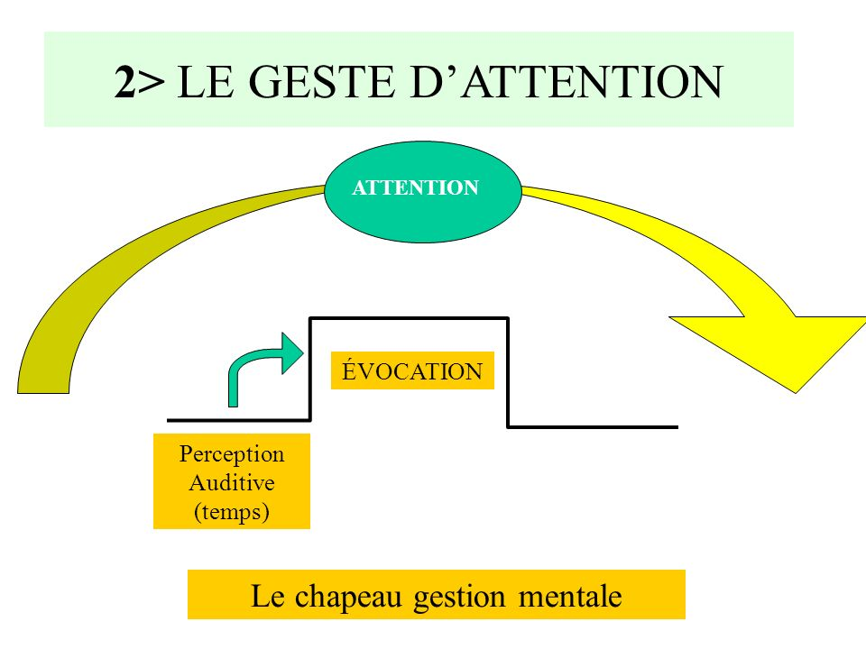 2> LE GESTE D'ATTENTION