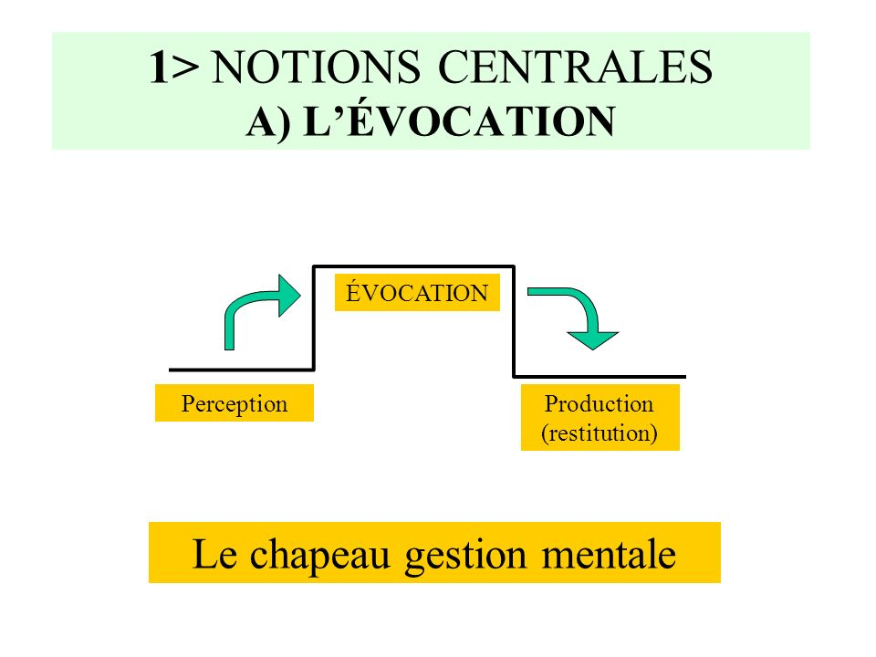 1> NOTIONS CENTRALES A) L'ÉVOCATION
