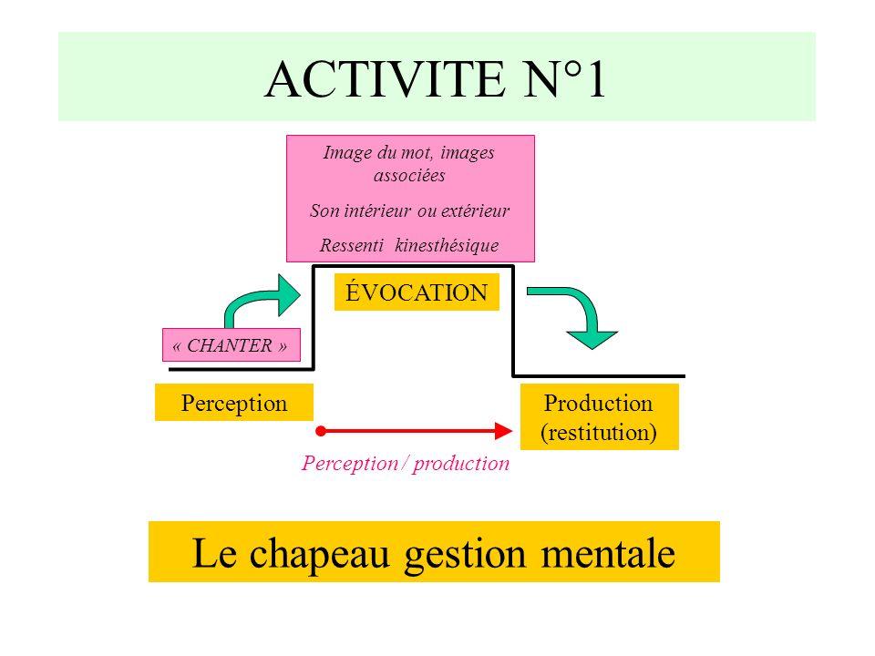 ACTIVITE N°1 Le chapeau gestion mentale ÉVOCATION Perception