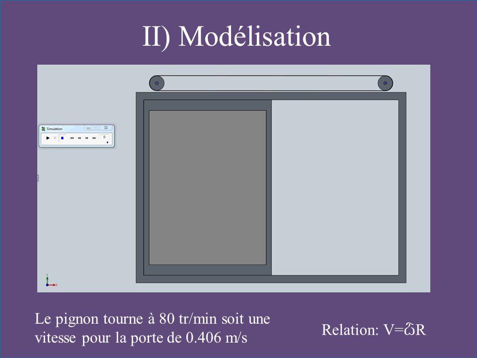 II) Modélisation Le pignon tourne à 80 tr/min soit une vitesse pour la porte de 0.406 m/s.
