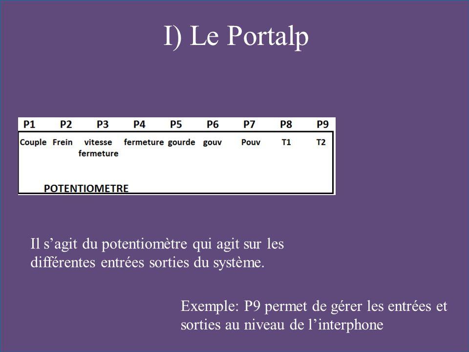 I) Le Portalp Il s'agit du potentiomètre qui agit sur les différentes entrées sorties du système.