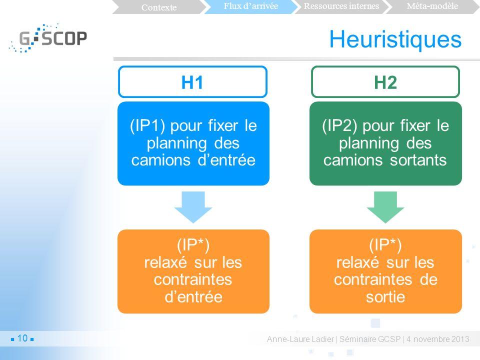 Heuristiques H1 H2 Contexte Flux d'arrivée Ressources internes