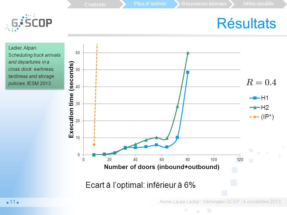 Résultats Ecart à l'optimal: inférieur à 6% Contexte Flux d'arrivée