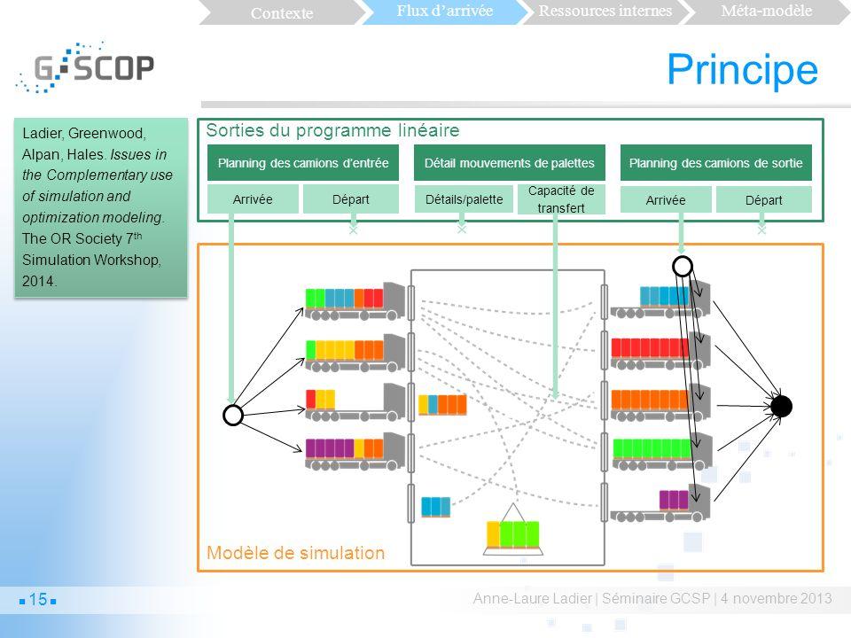 Principe z Sorties du programme linéaire Modèle de simulation Contexte
