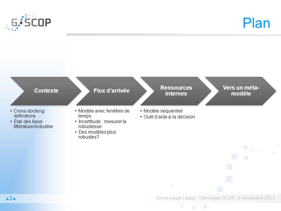 Plan Contexte Flux d'arrivée Ressources internes Vers un méta-modèle