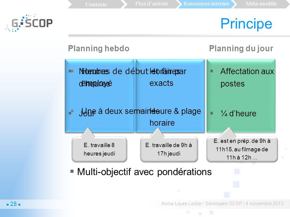 Principe Étape 1 Étape 2 Étape 3 Multi-objectif avec pondérations