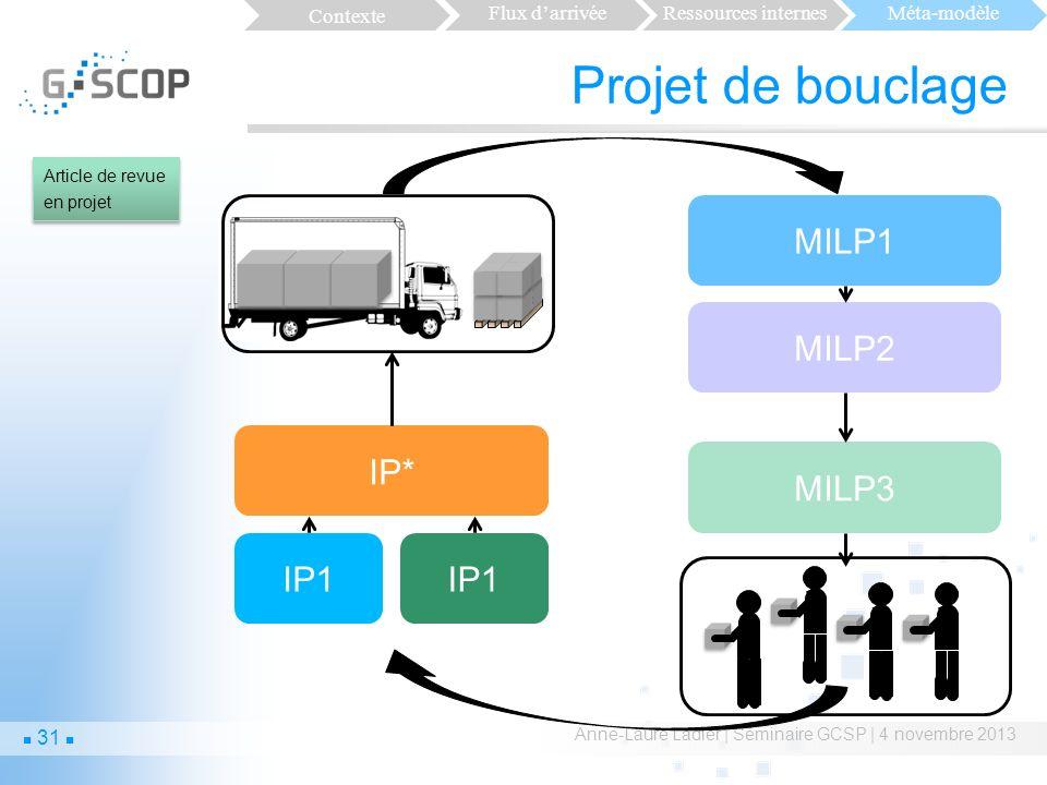 Projet de bouclage MILP1 MILP2 IP* MILP3 IP1 IP1 Contexte