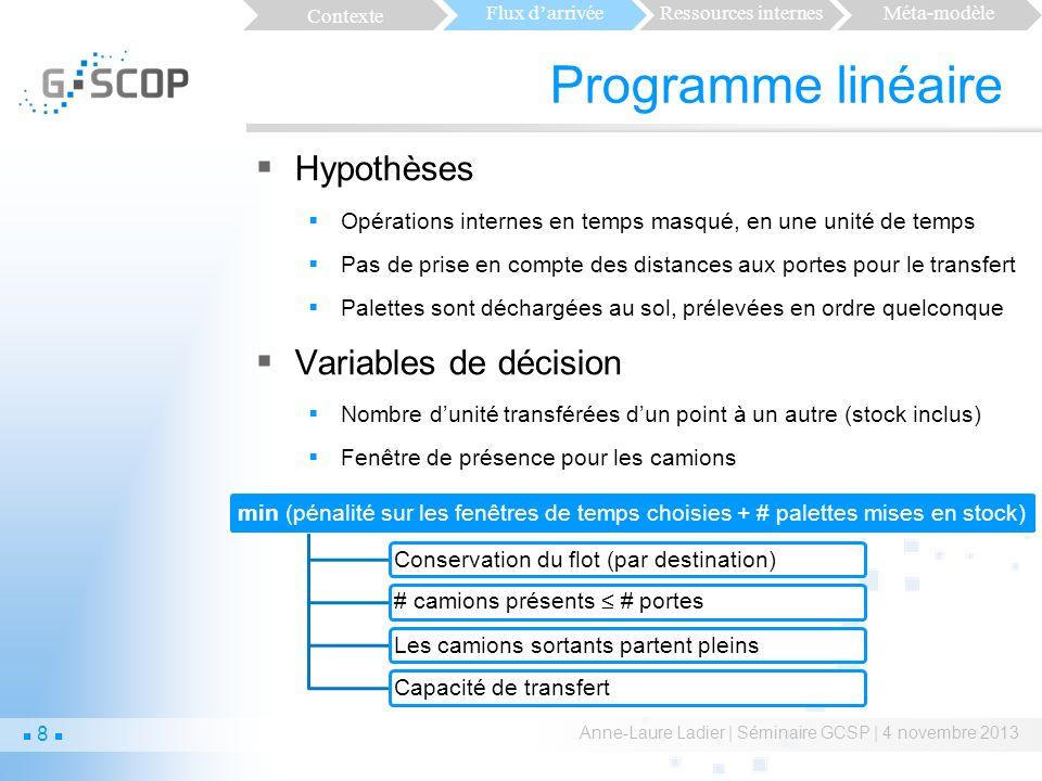 Programme linéaire Hypothèses Variables de décision
