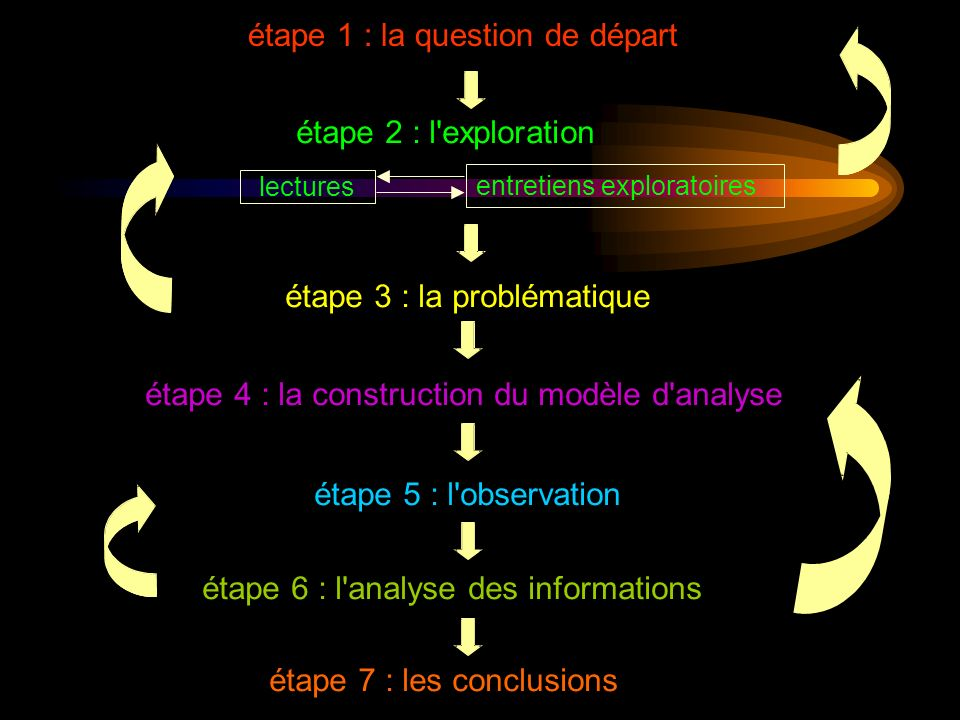étape 1 : la question de départ