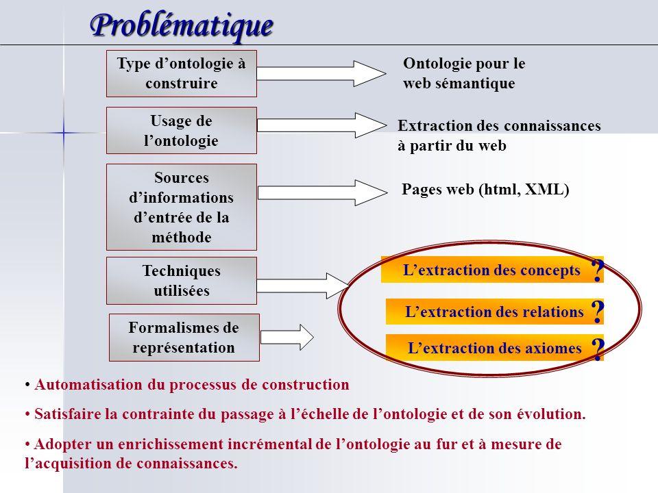 Problématique Type d'ontologie à construire