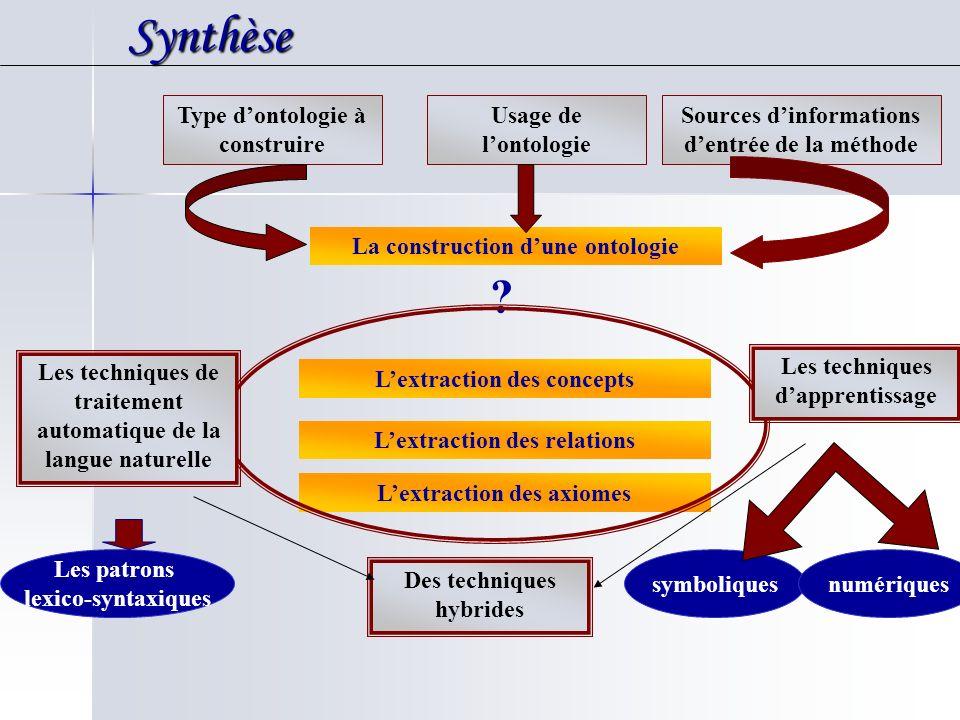 Synthèse Type d'ontologie à construire Usage de l'ontologie