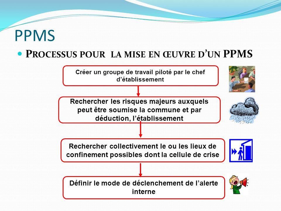 PPMS Processus pour la mise en œuvre d'un PPMS