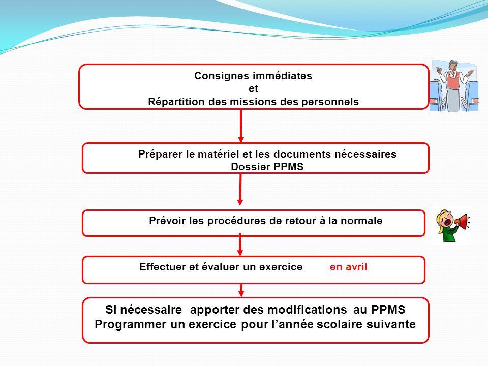Si nécessaire apporter des modifications au PPMS