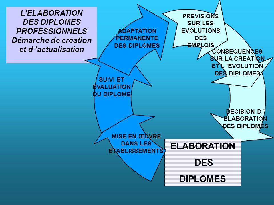 ELABORATION DES DIPLOMES