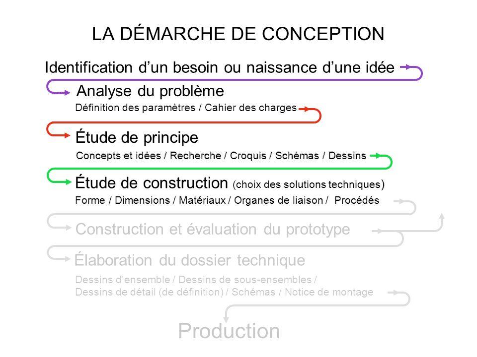 LA DÉMARCHE DE CONCEPTION