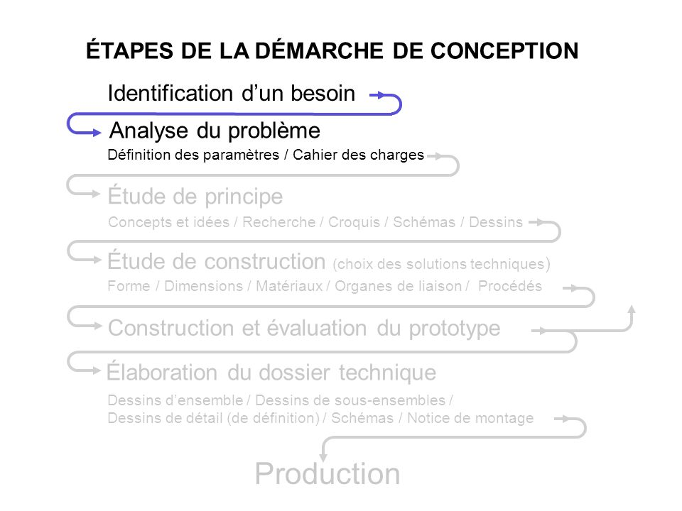 Production ÉTAPES DE LA DÉMARCHE DE CONCEPTION
