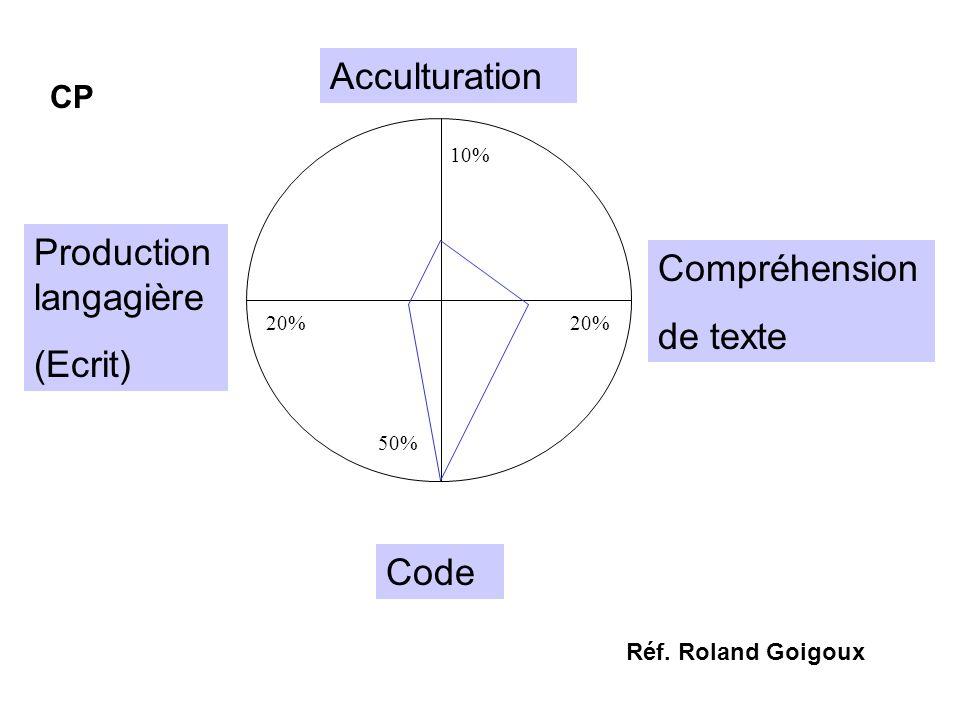 Production langagière (Ecrit) Compréhension de texte