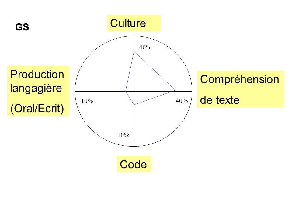 Production langagière (Oral/Ecrit) Compréhension de texte