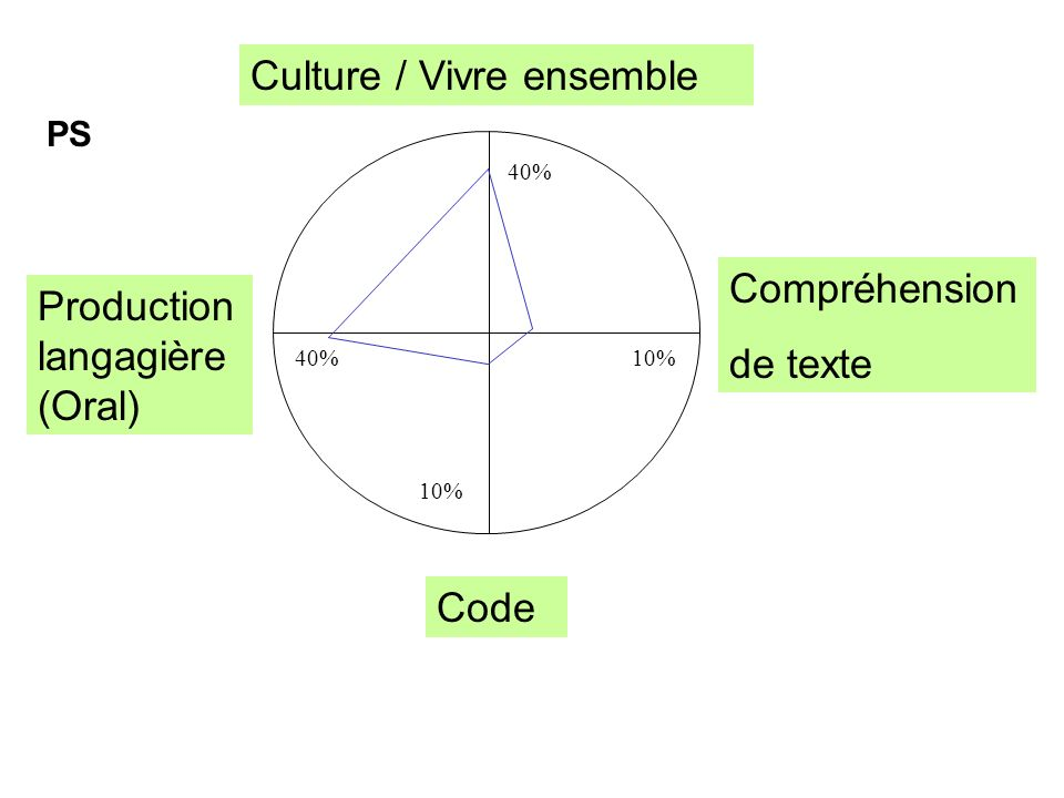 Culture / Vivre ensemble