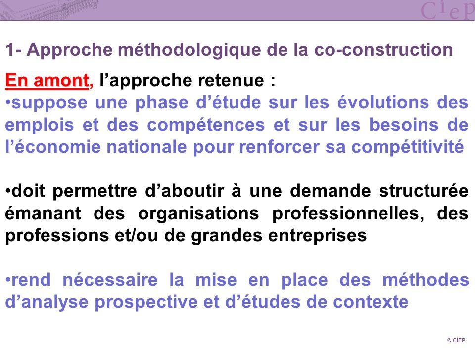 1- Approche méthodologique de la co-construction