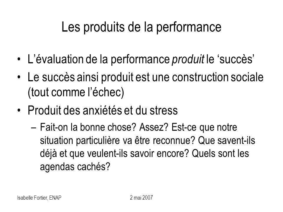 Les produits de la performance