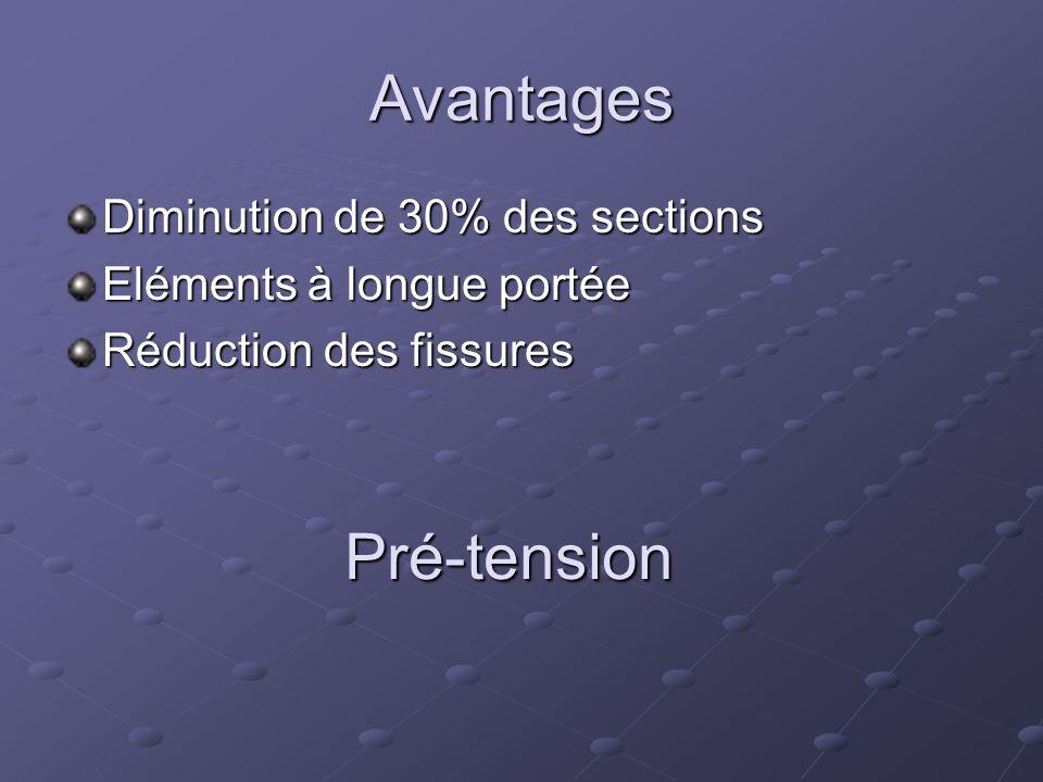 Avantages Pré-tension Diminution de 30% des sections