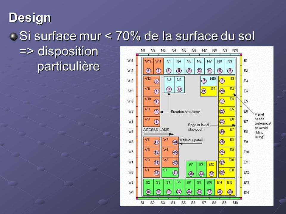 Design Si surface mur < 70% de la surface du sol => disposition particulière