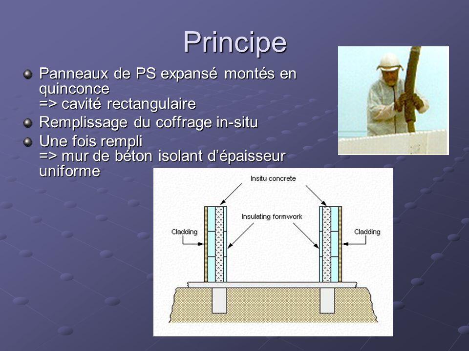 Principe Panneaux de PS expansé montés en quinconce => cavité rectangulaire. Remplissage du coffrage in-situ.