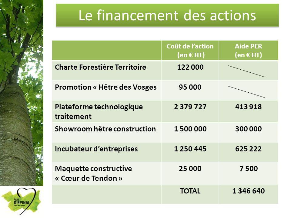 Le financement des actions
