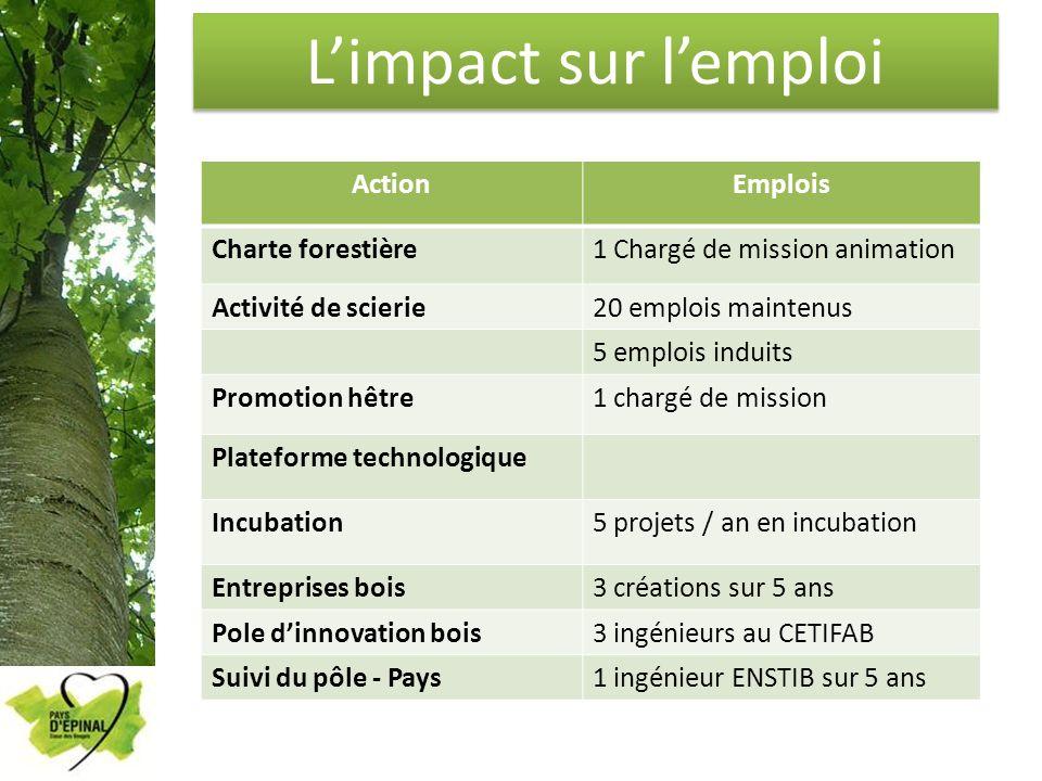 L'impact sur l'emploi Action Emplois Charte forestière