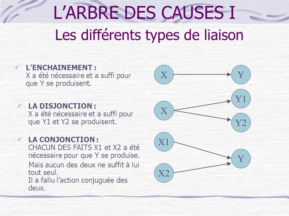 Les différents types de liaison