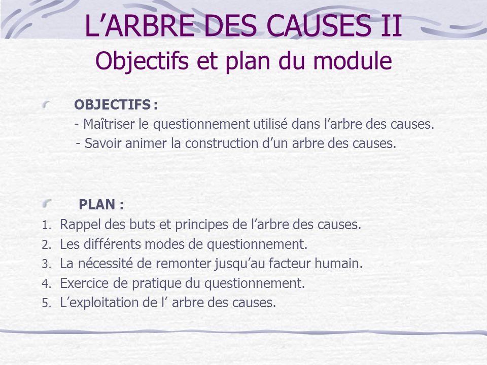 Objectifs et plan du module