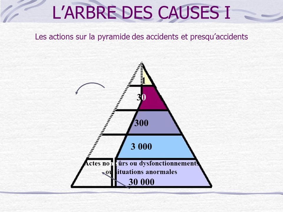 Actes non sûrs ou dysfonctionnements ou situations anormales 30 000