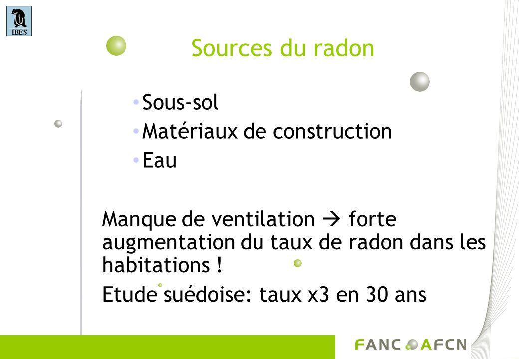 Sources du radon Sous-sol Matériaux de construction Eau