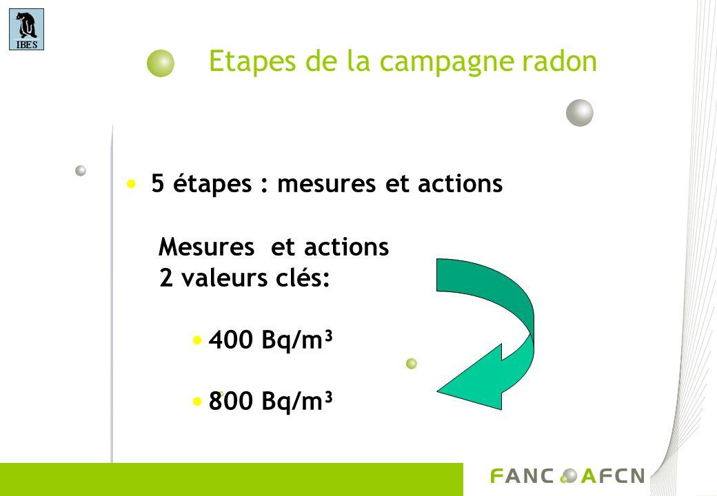 Etapes de la campagne radon