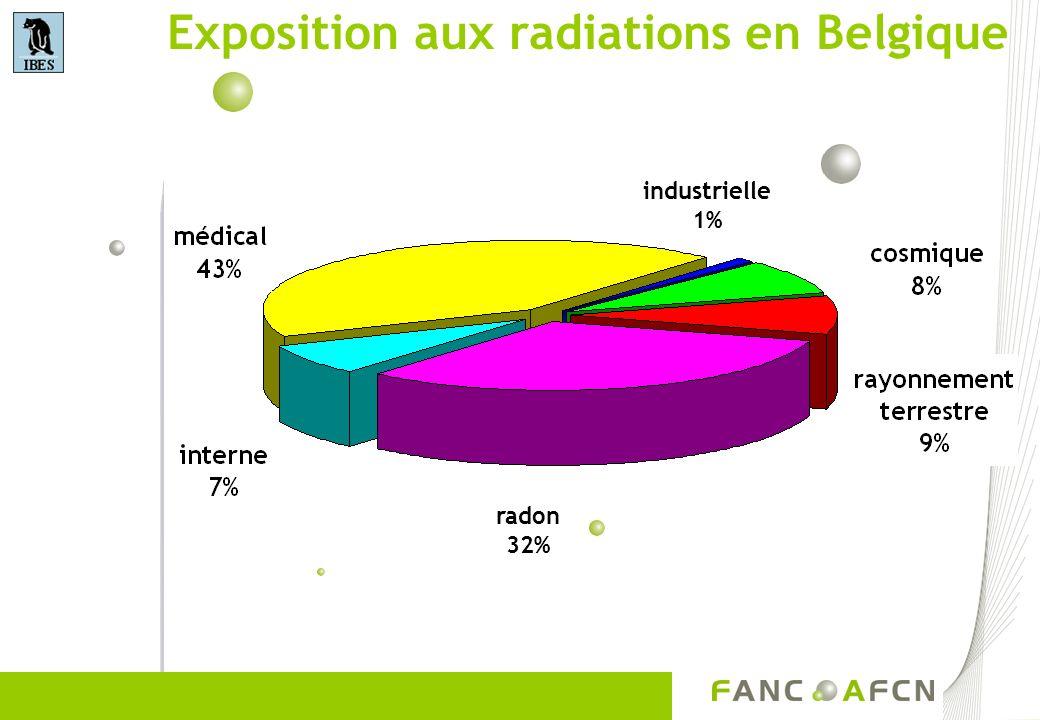 Exposition aux radiations en Belgique
