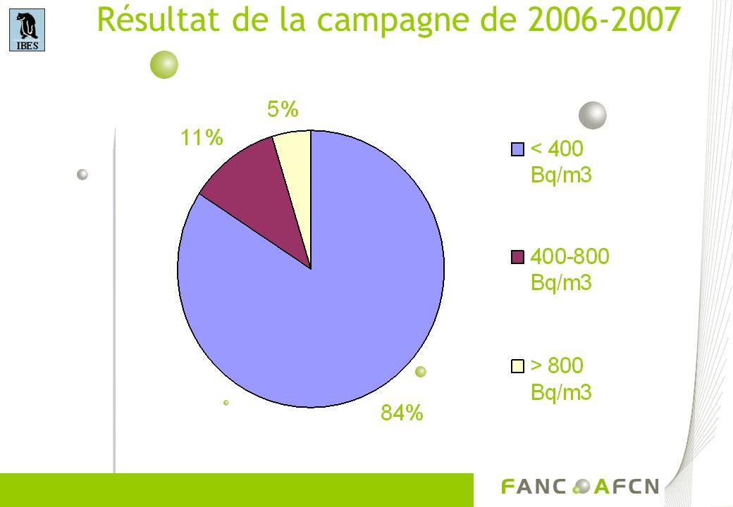 Résultat de la campagne de 2006-2007
