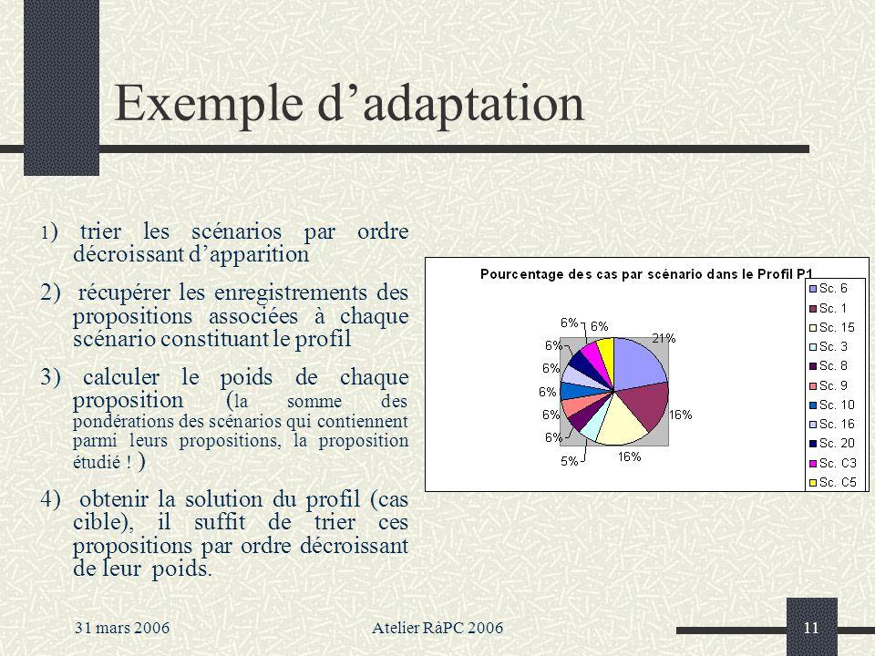 Exemple d'adaptation 1) trier les scénarios par ordre décroissant d'apparition