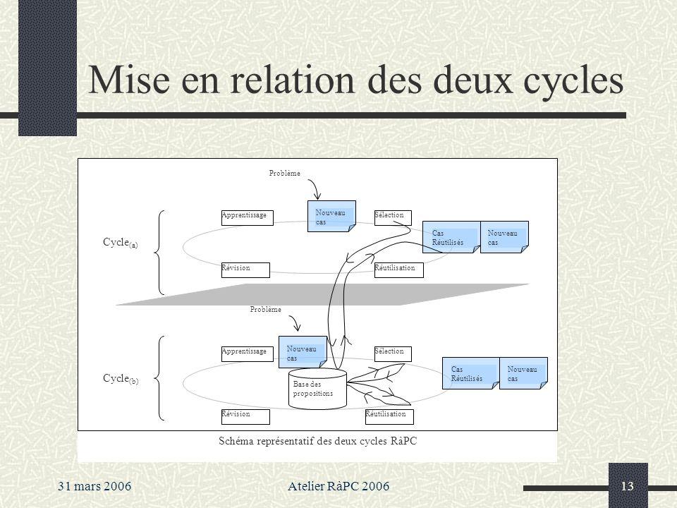 Mise en relation des deux cycles