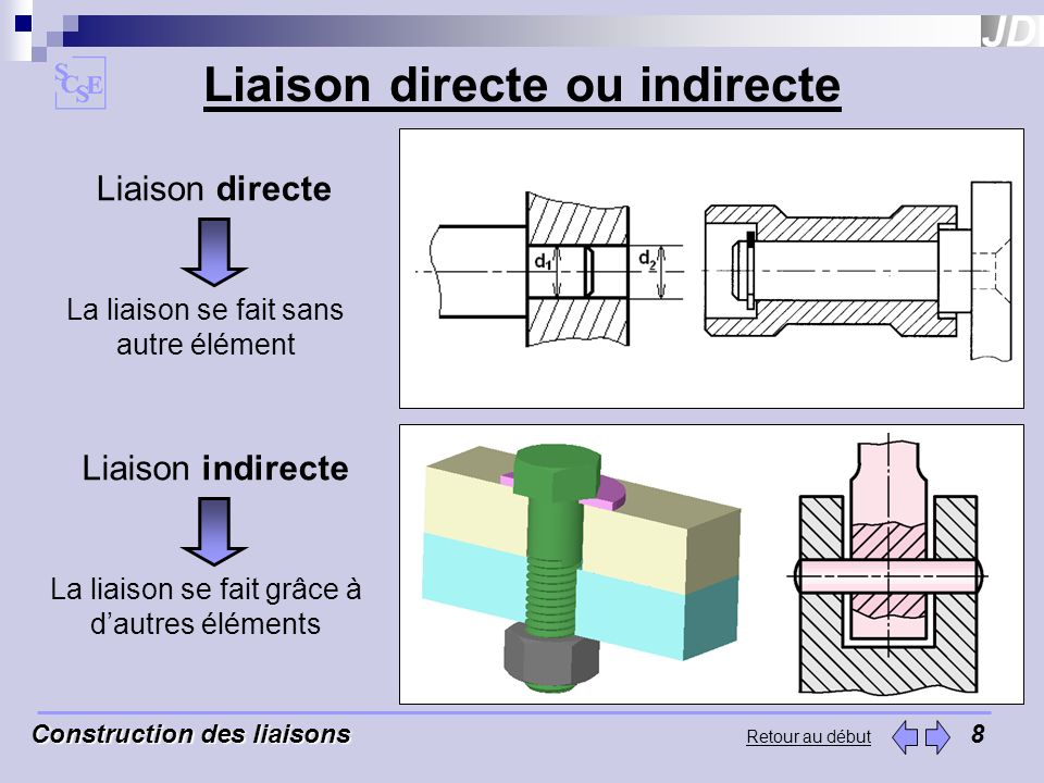 Liaison directe ou indirecte