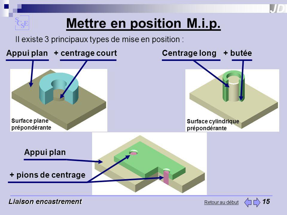 Mettre en position M.i.p. Il existe 3 principaux types de mise en position : Appui plan. + centrage court.